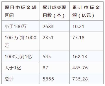 电zi88娱乐2官网大数据分析简报(4.1-4.7)